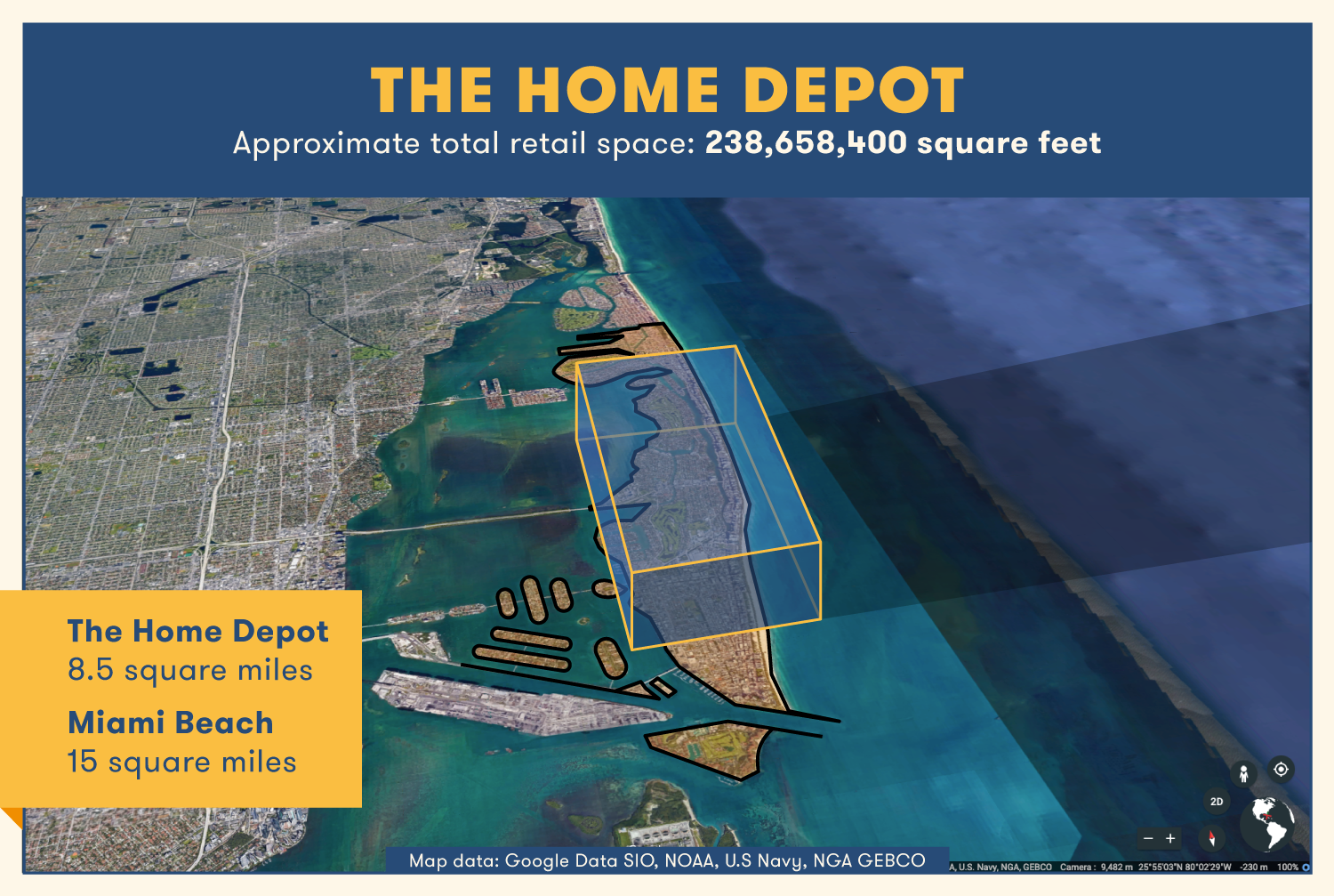 The real estate of Home Depot would encompass about half the size of Miami Beach at about 8.4 square miles.