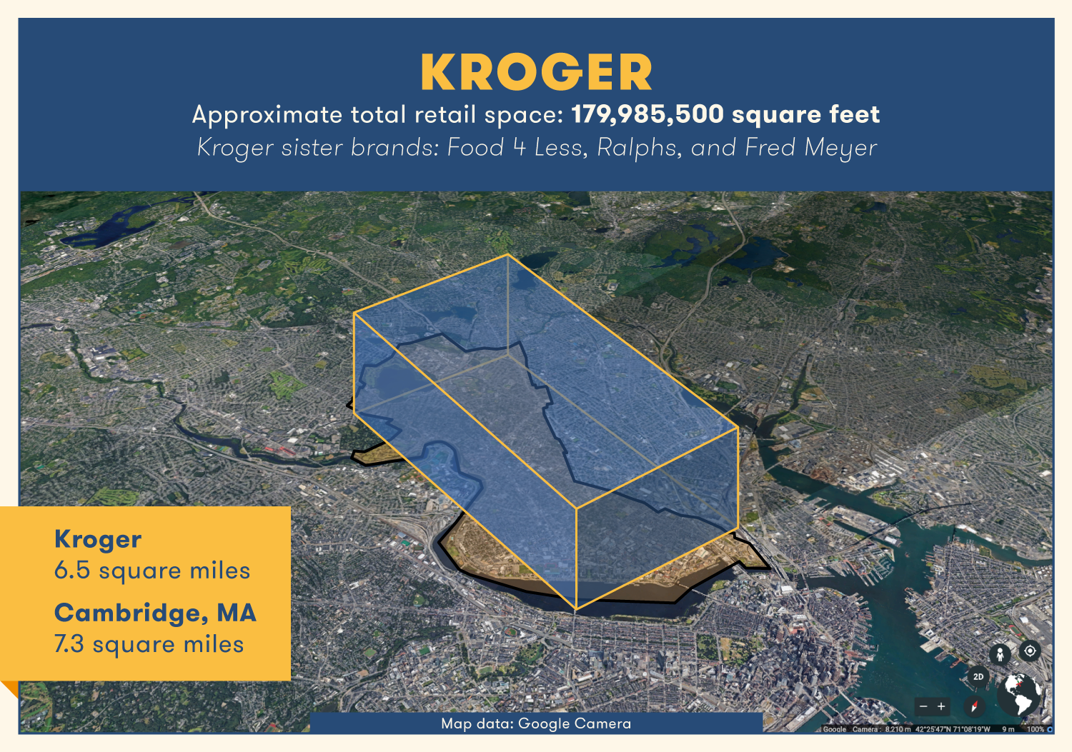 A giant Kroger store would cover an area of 6.5 square miles — slightly smaller than the size of Cambridge, MA.