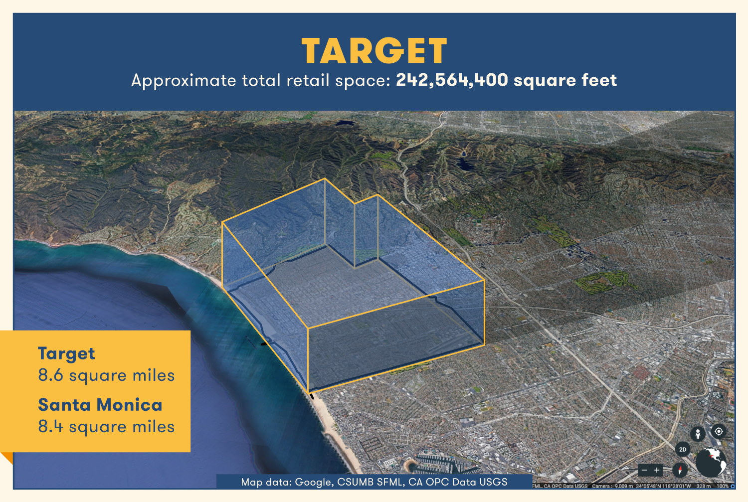Target's total retail space would be 8.6 square miles — roughly the size of Santa Monica.