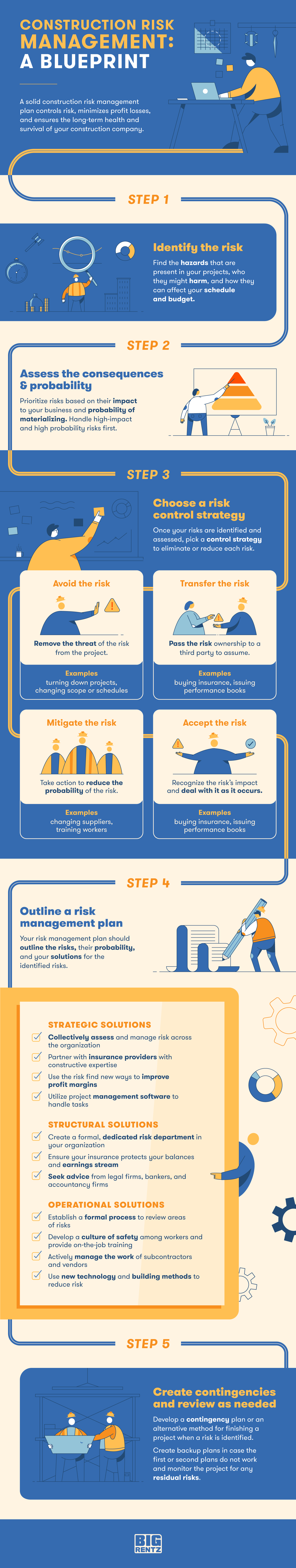An infographic featuring the steps to construction risk management.