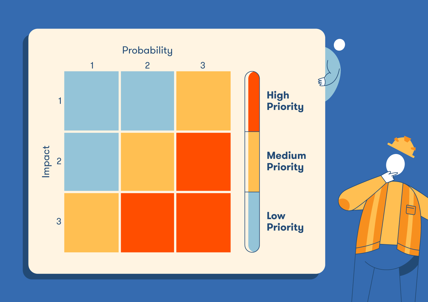 Risks should be prioritized by their risk probability of occurring and potential impact on your business. A 3x3 grid can help you determine priority.