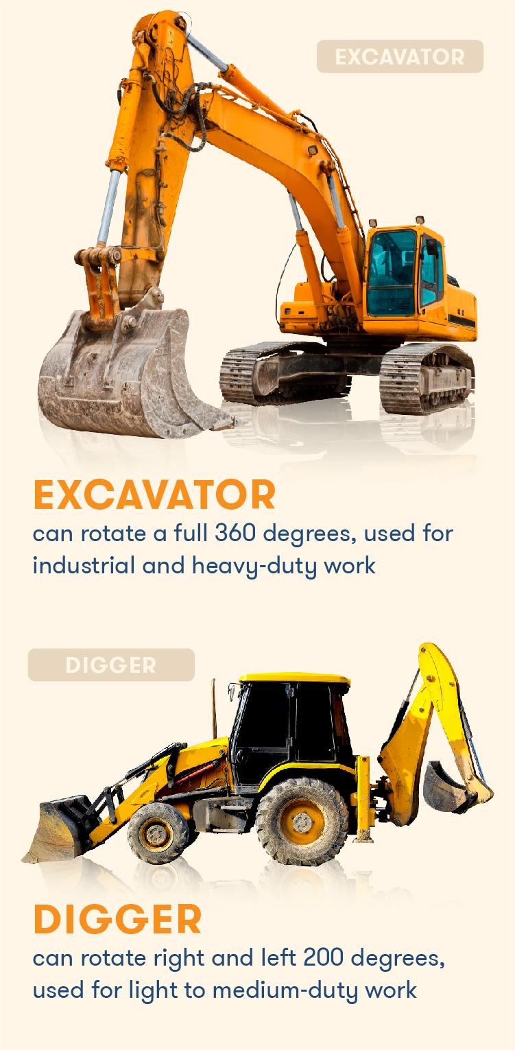 Side by side of a backhoe versus an excavator.