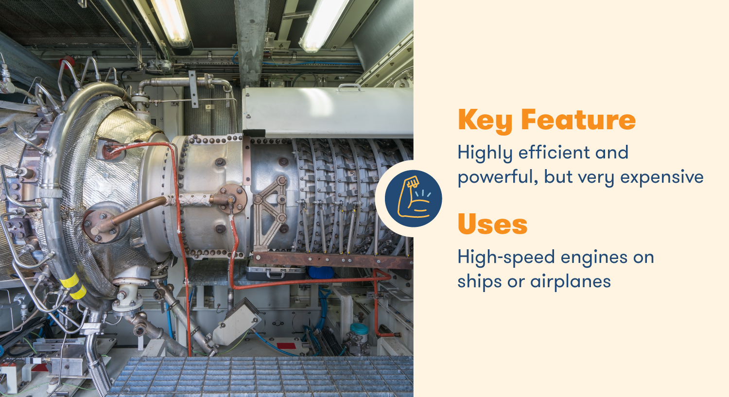 Axial air compressors are highly efficient but expensive compressors used for high-speed engines on ships and airplanes.