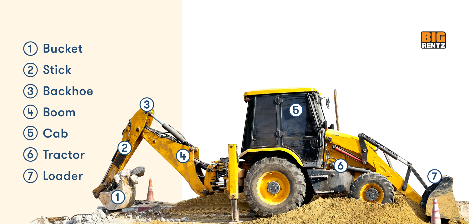 Diagram of a backhoe including its bucket, stick, backhoe, boom, cab, tractor, and loader.