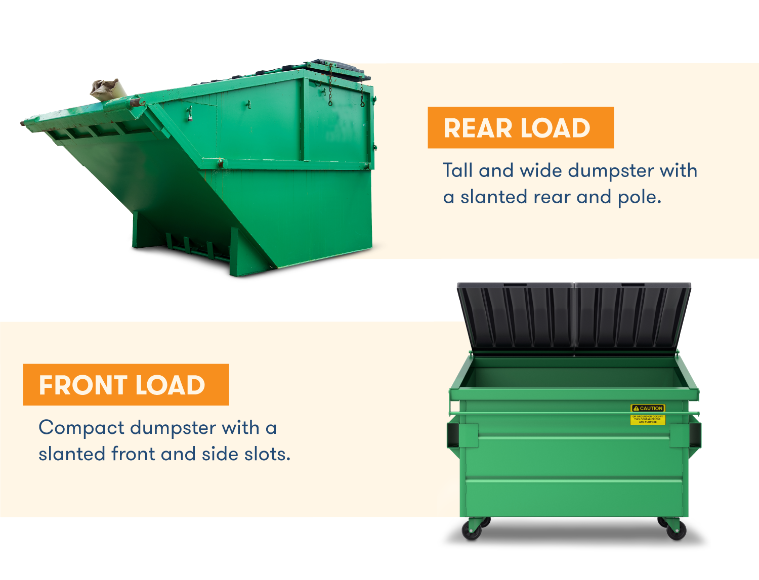 A rear dumpster dumpster is tall and wide with a slanted rear, while a front load dumpster is a compact container with a slanted front.