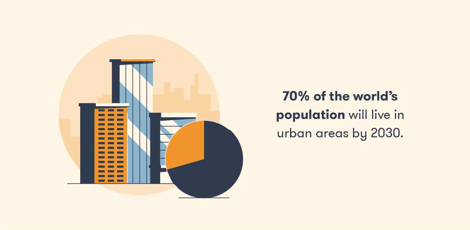 70% of the world's population will live in urban areas by 2030.