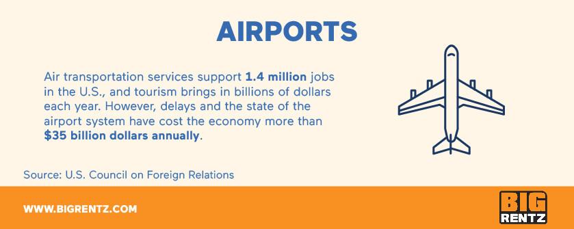 Airport infrastructure statistics