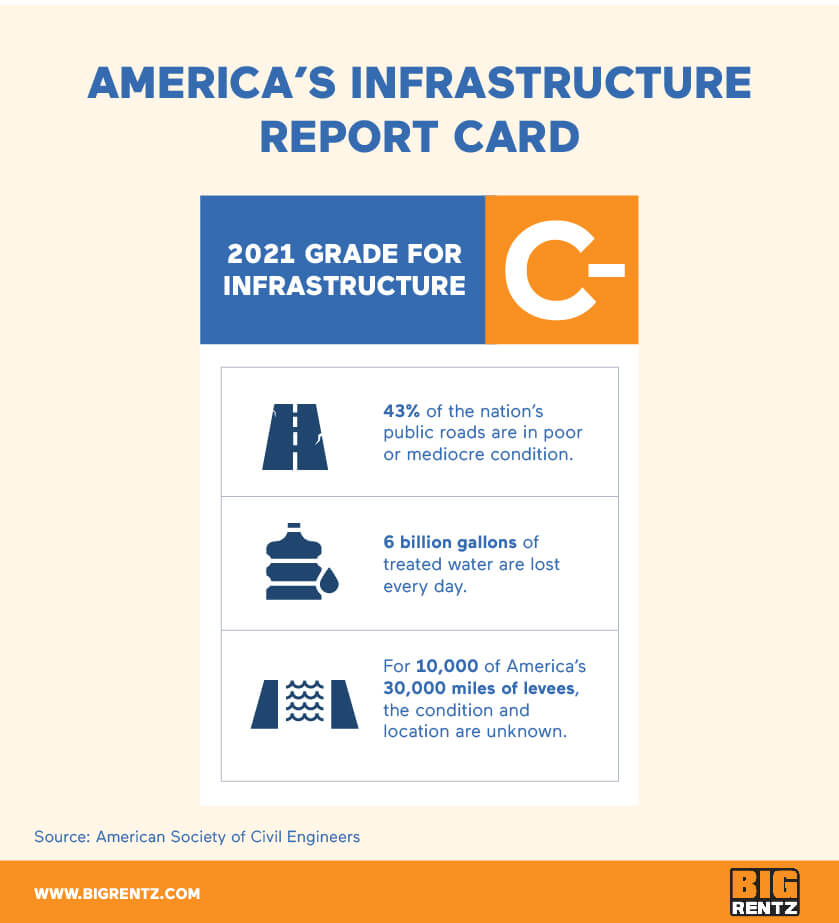 Americas infrastructure report card