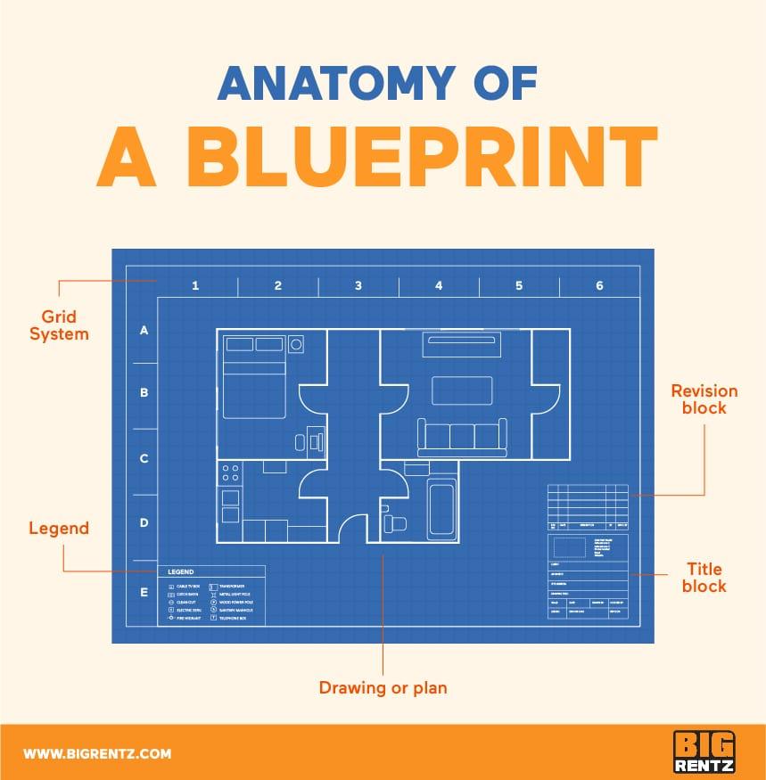 Anatomy of a Blueprint