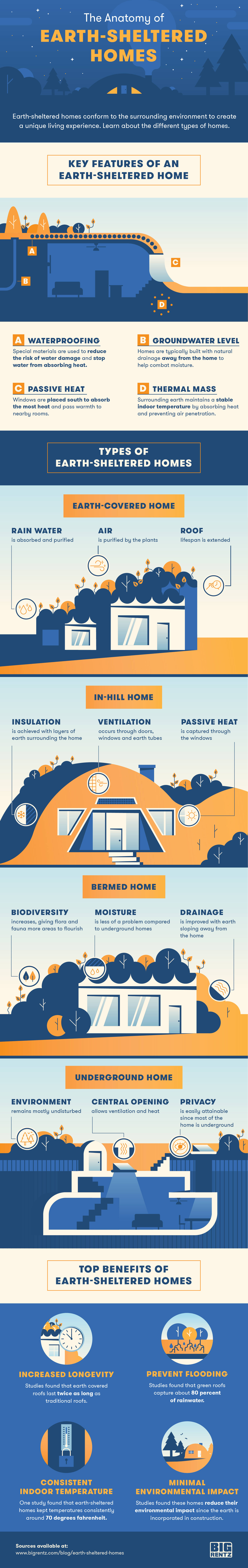 earth sheltered homes infographic
