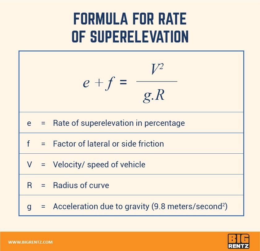超高程速率公式