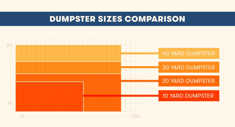 dumpster comparison size