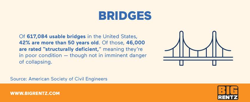 Bridge infrastructure statistics