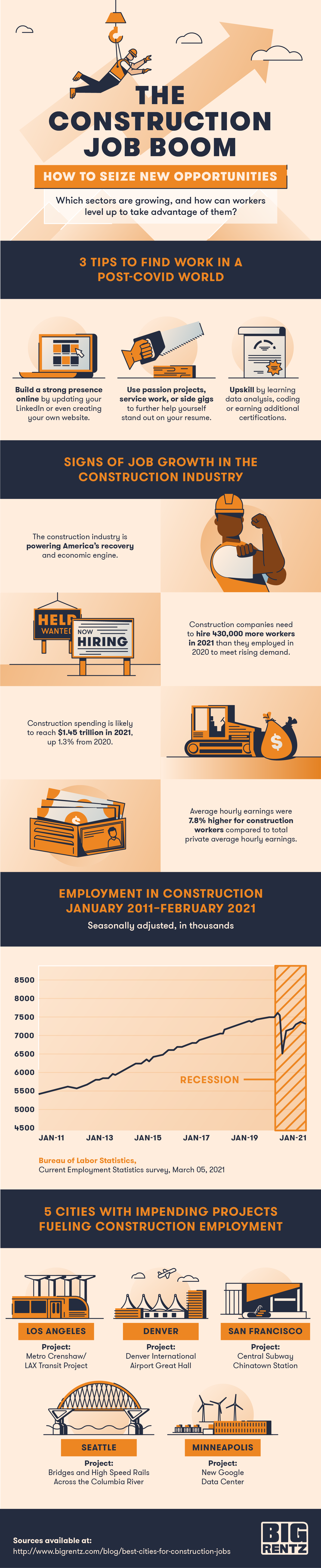 construction job boom infographic