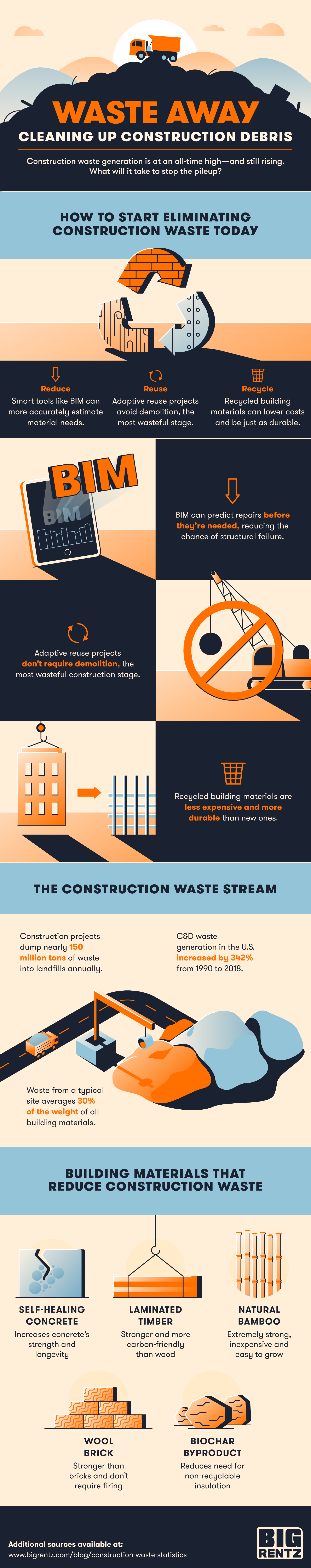 Infographic with stats about construction waste