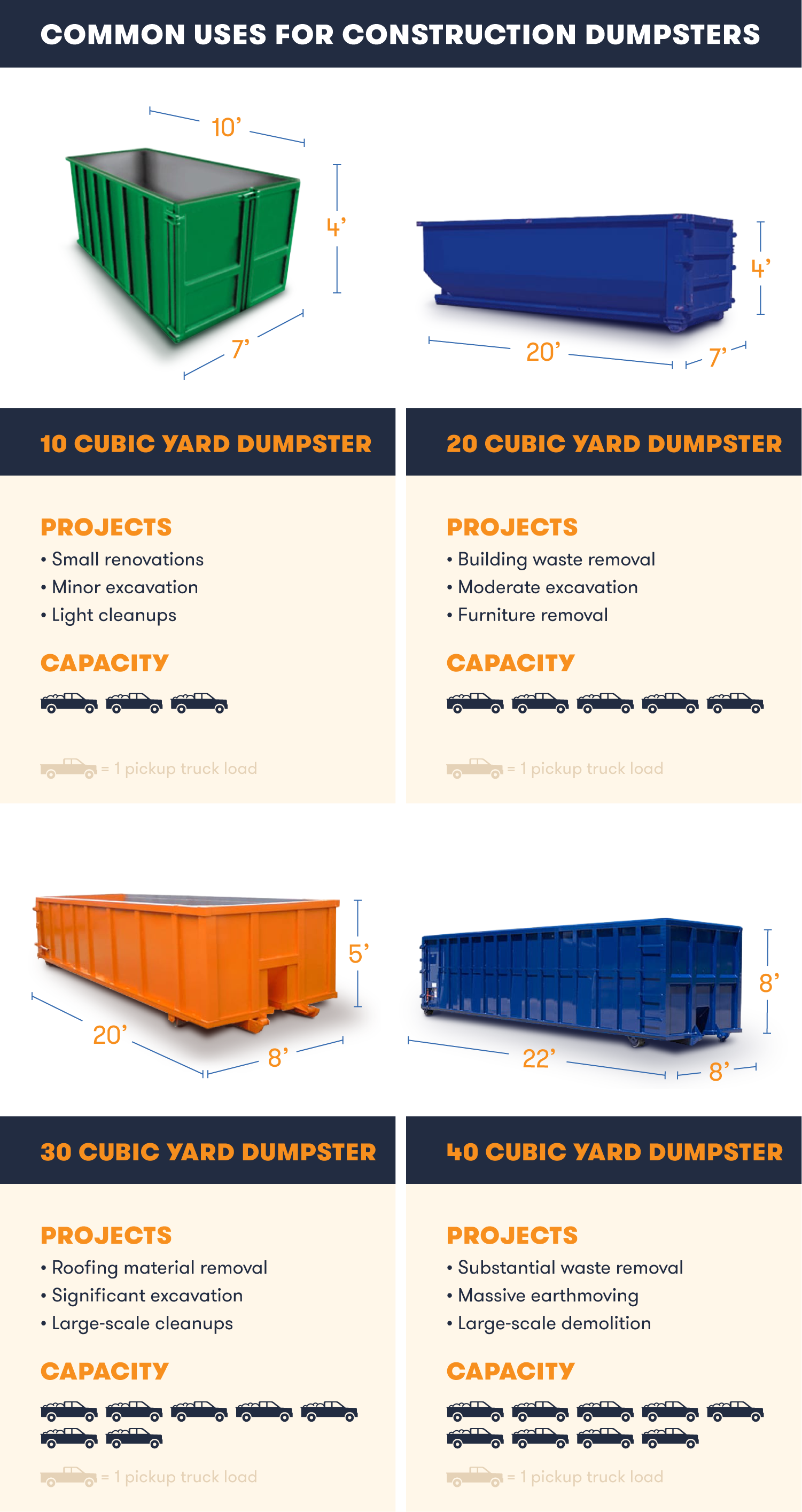 Common uses for dumpsters by size