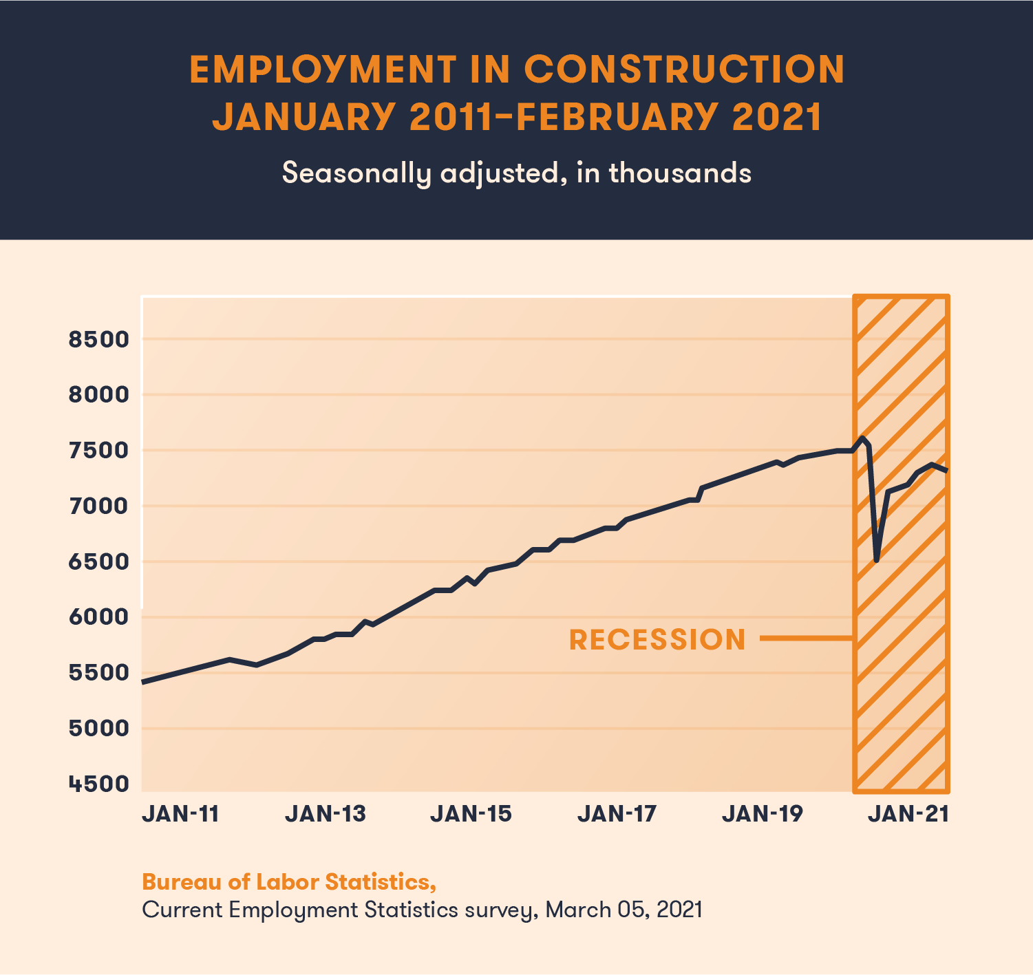 Employment in Construction January 2011 to February 2021