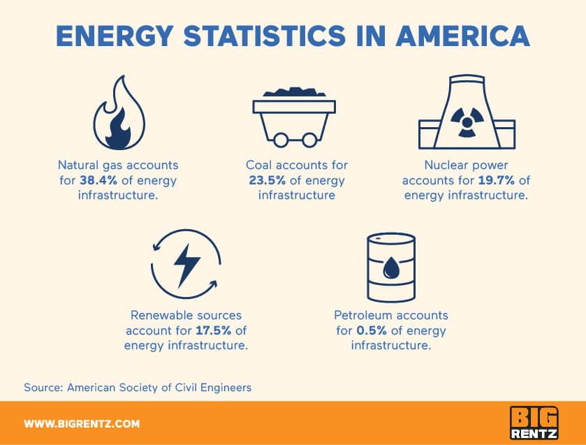 Energy infrastructure statistics in America