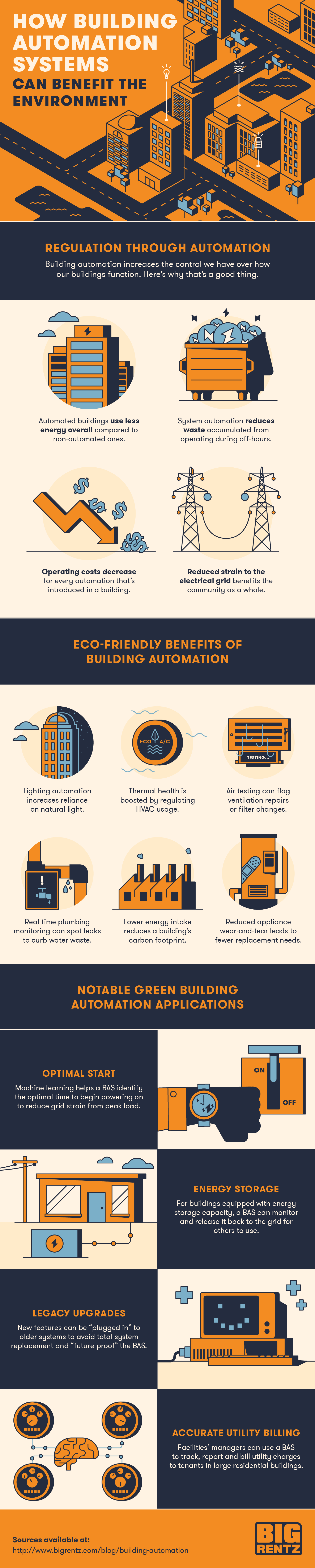 Infographic describing the environmental benefits of building automation