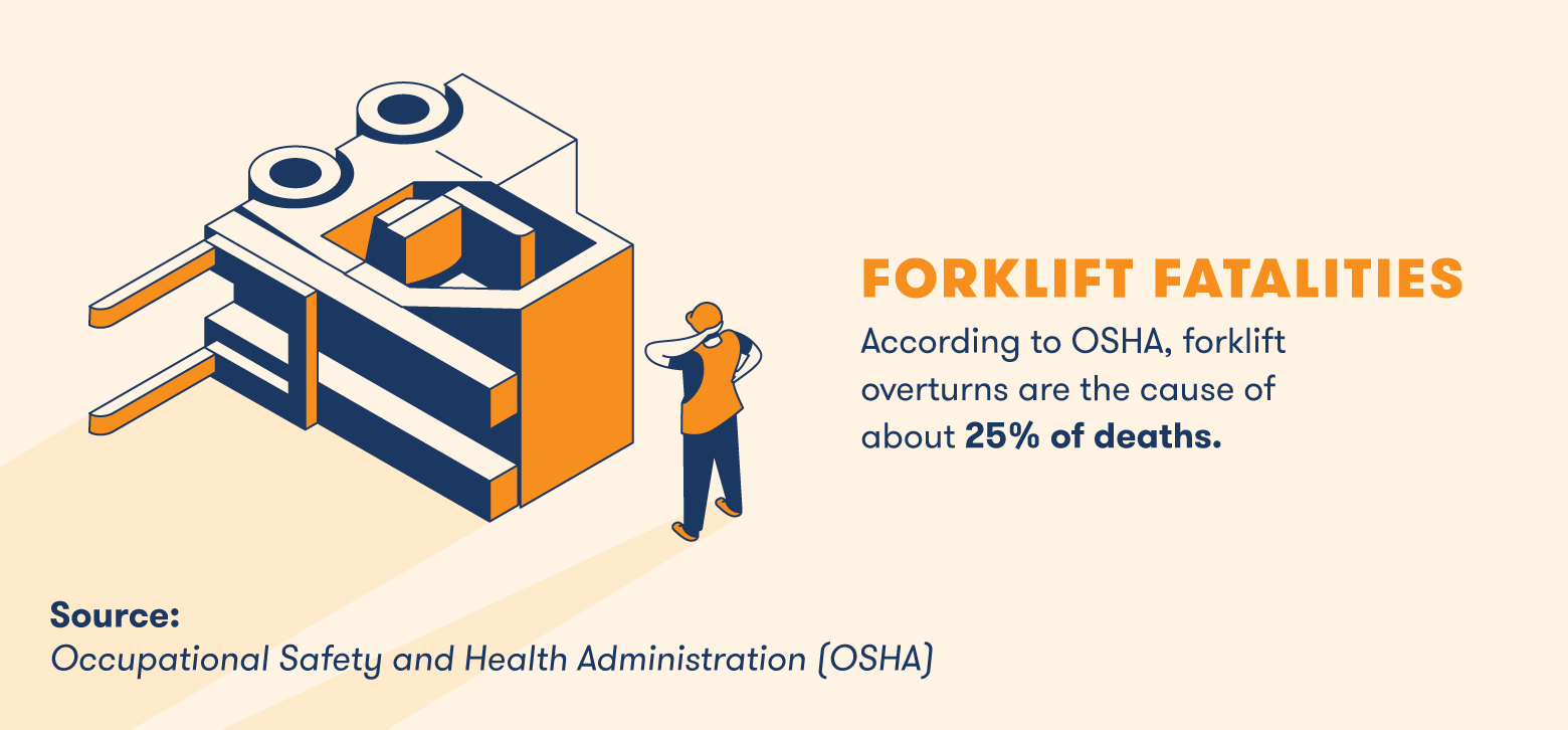 according to OSHA, forklift overturns are the cause of 25% deaths