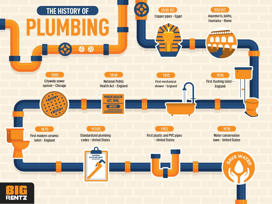 "The ""Very Not Boring"" History of  Plumbing"