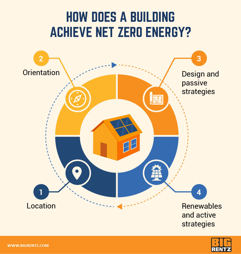 how a building achieves net zero energy