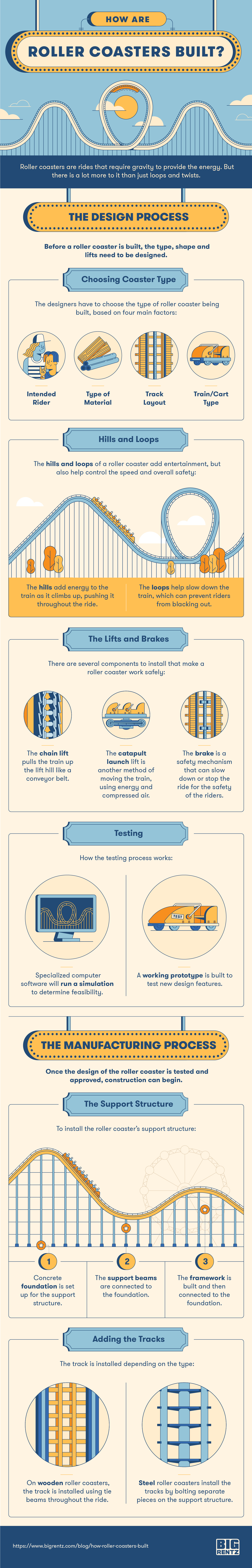 How Roller Coasters Are Built Infographic BigRentz