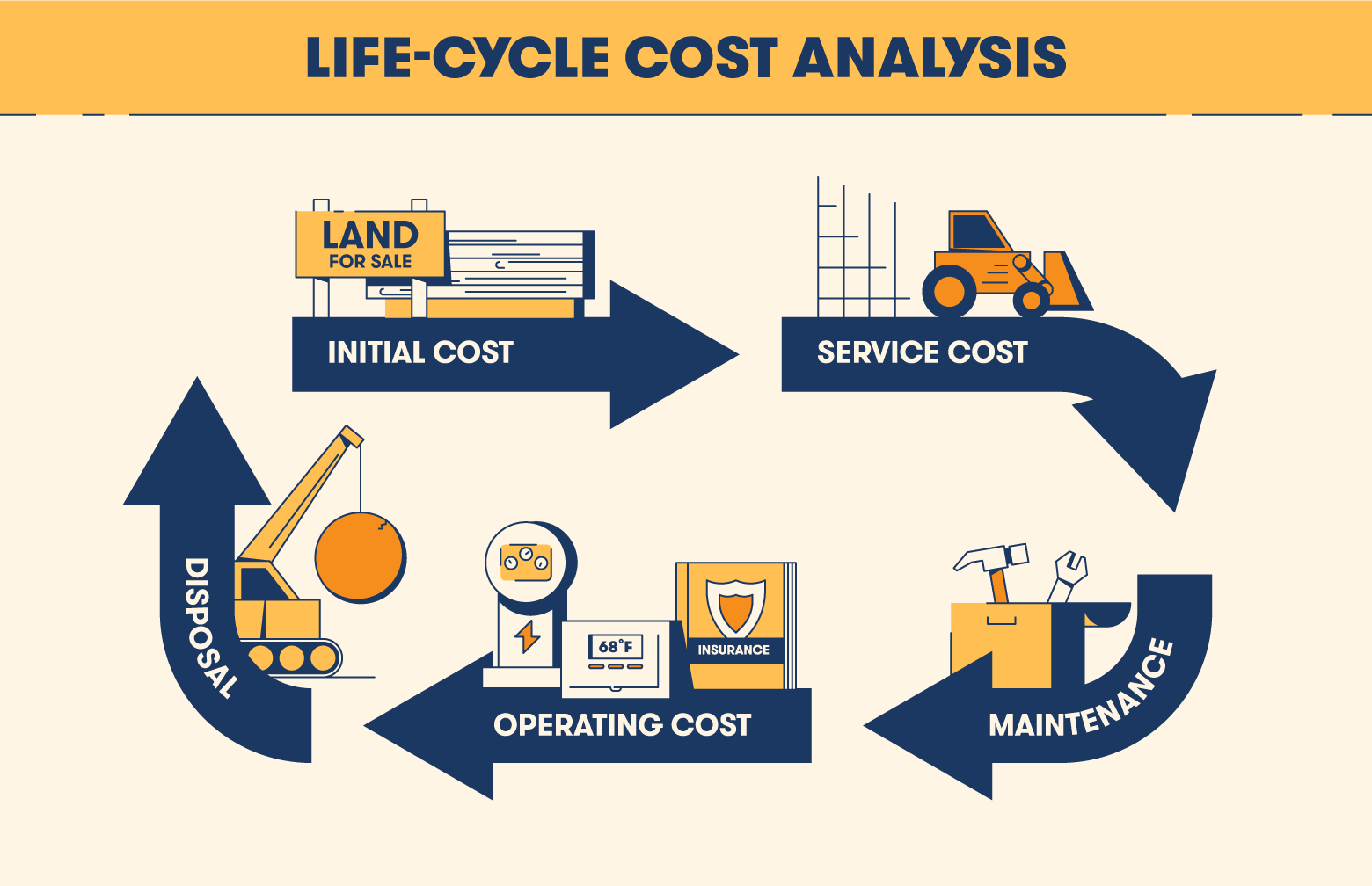 life cycle cost analysis flowchart with construction illustrations