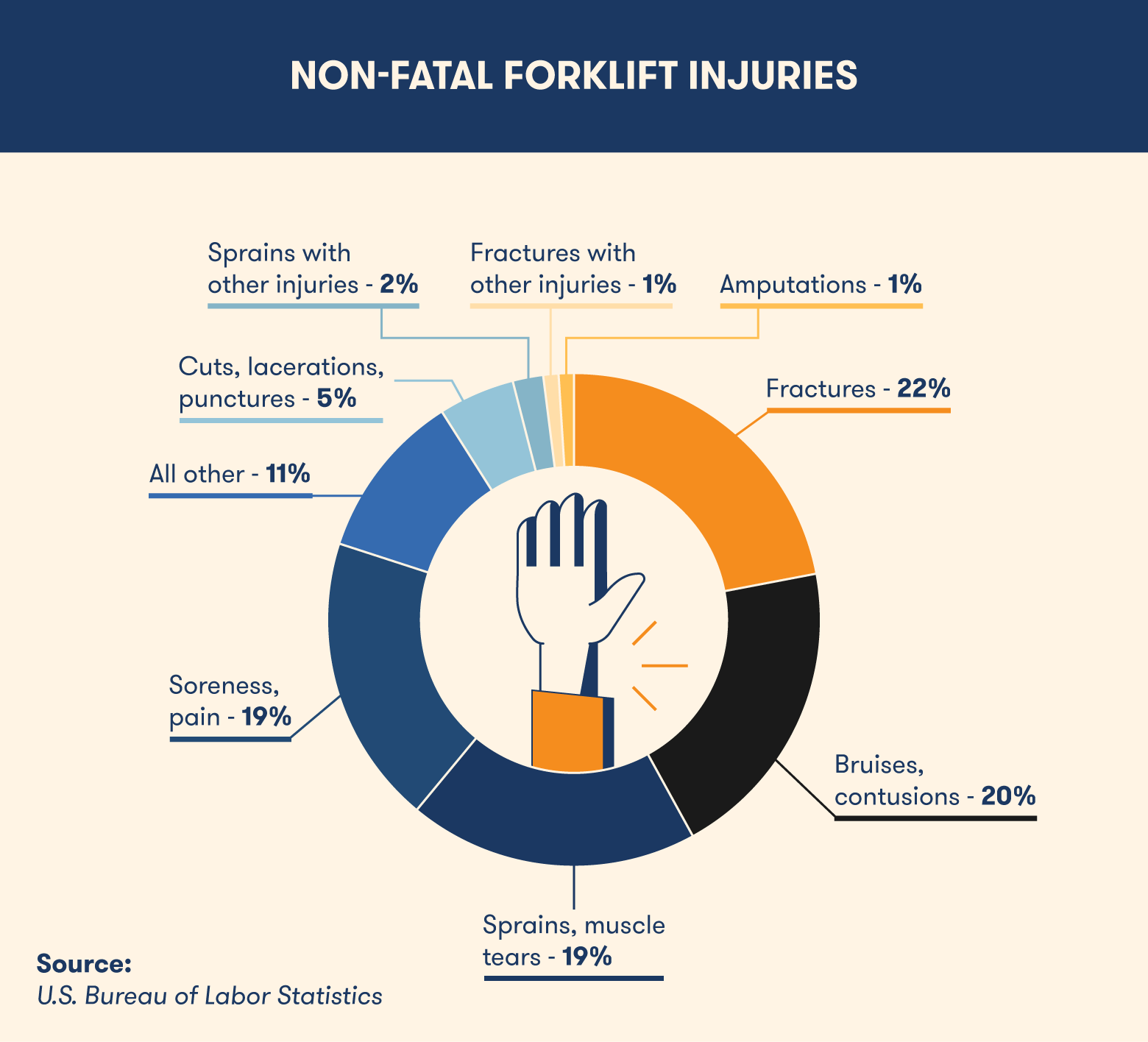 breaking down the non-fatal forklift injuries