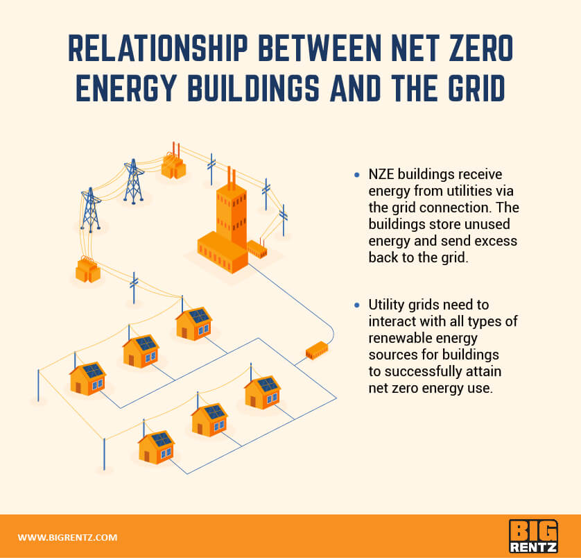 Relationship between net zero and the electricity grid