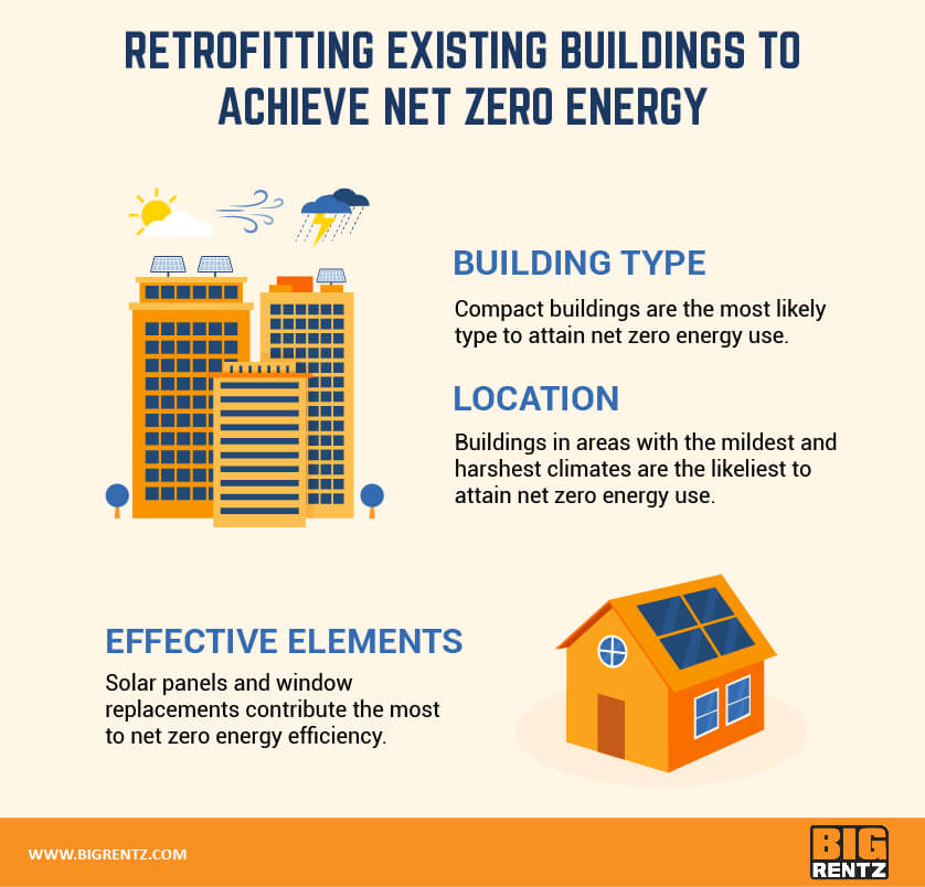 Retrofitting existing buildings