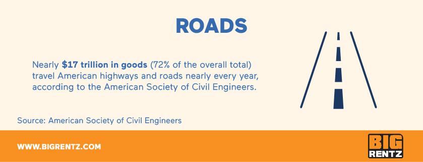 Road infrastructure statistics