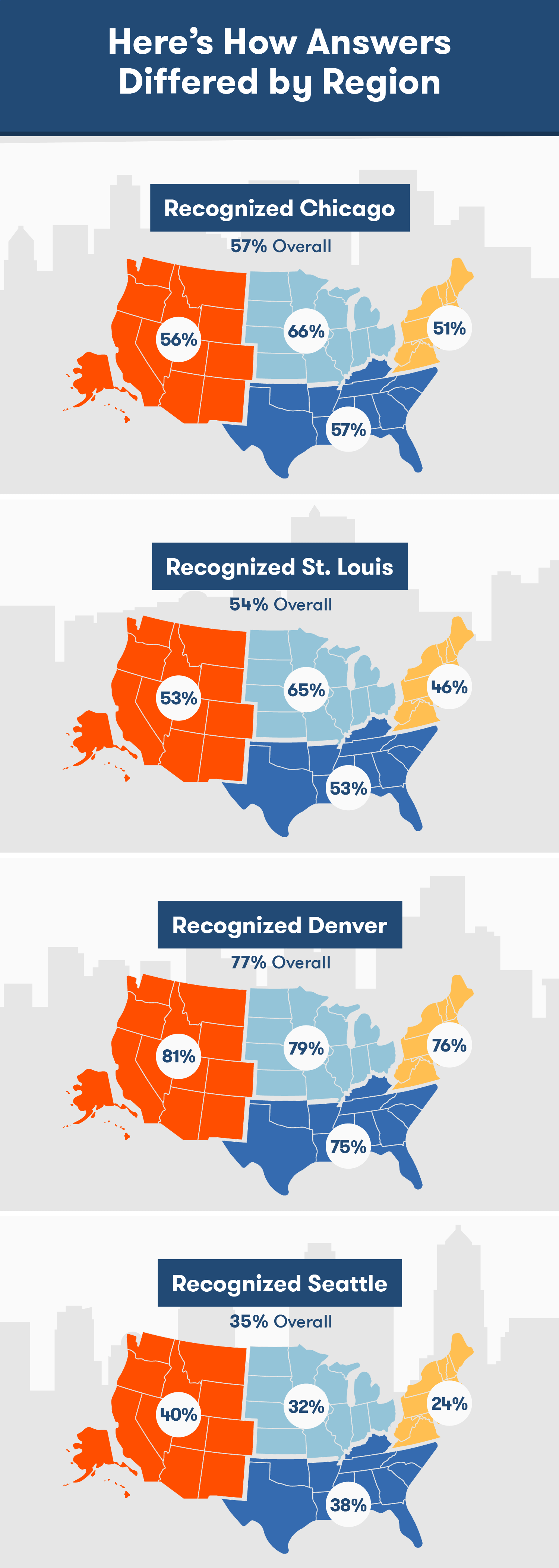 Skyline recognition by region