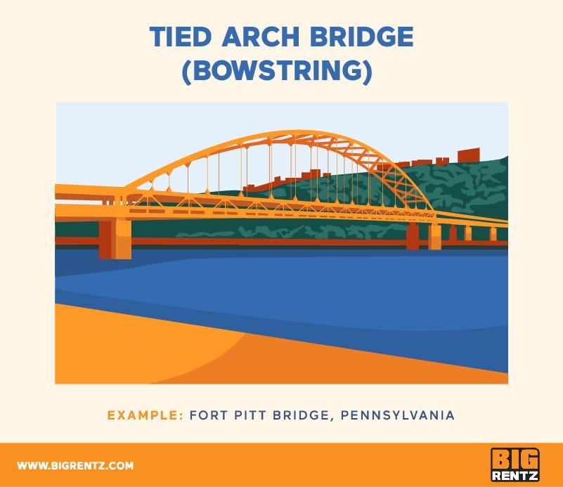 Tied Arch Bridge (Bowstring)