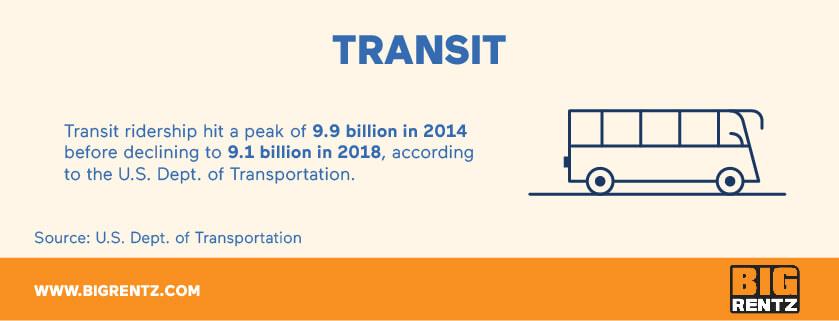 Transit infrastructure statistics
