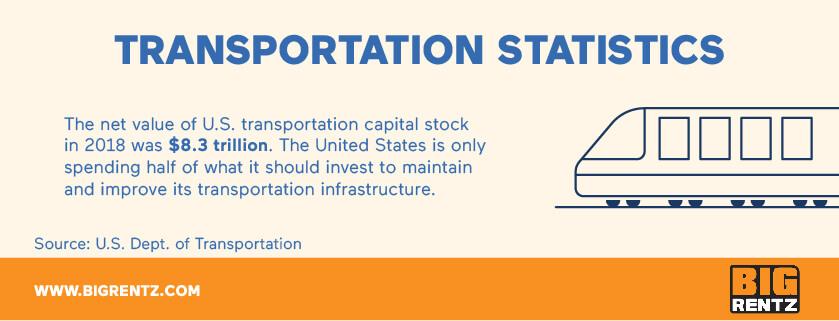 Transportation infrastructure statistics
