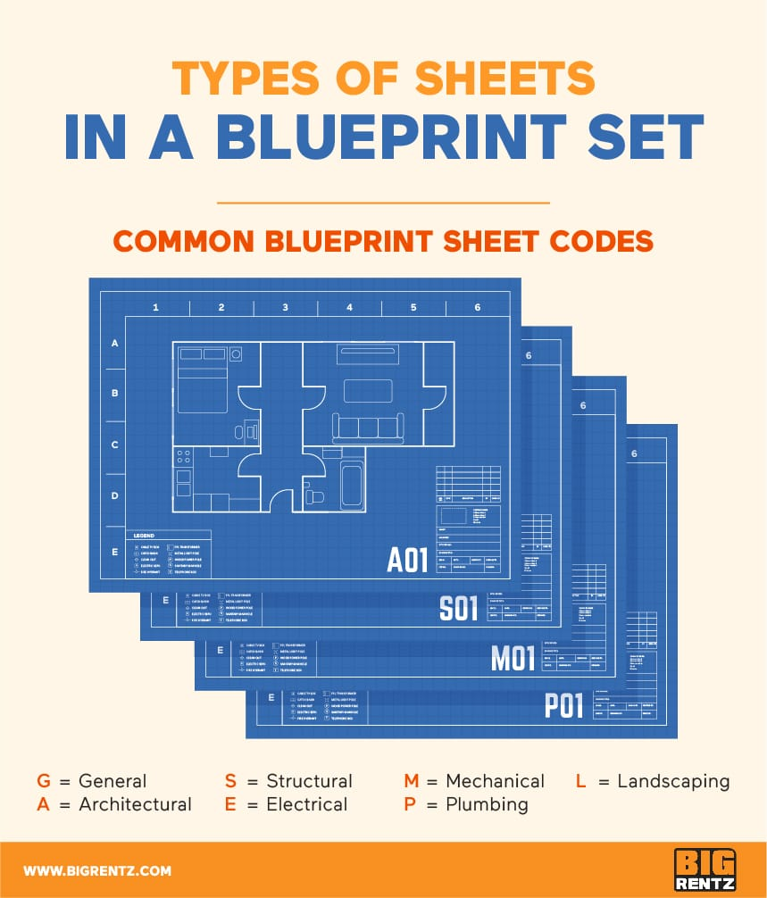 Types of Sheets in a Blueprint Set