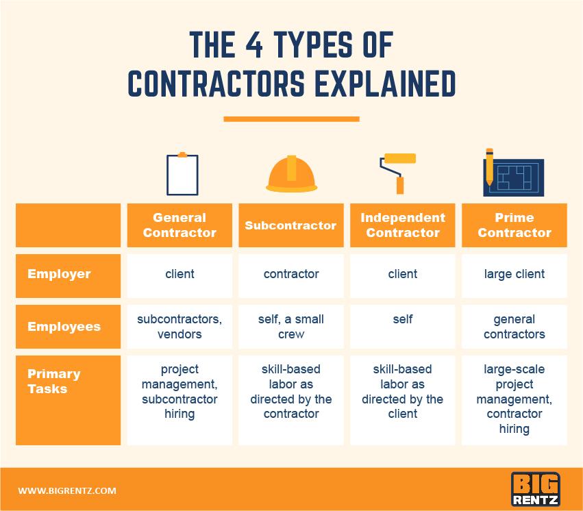 Types of contractors