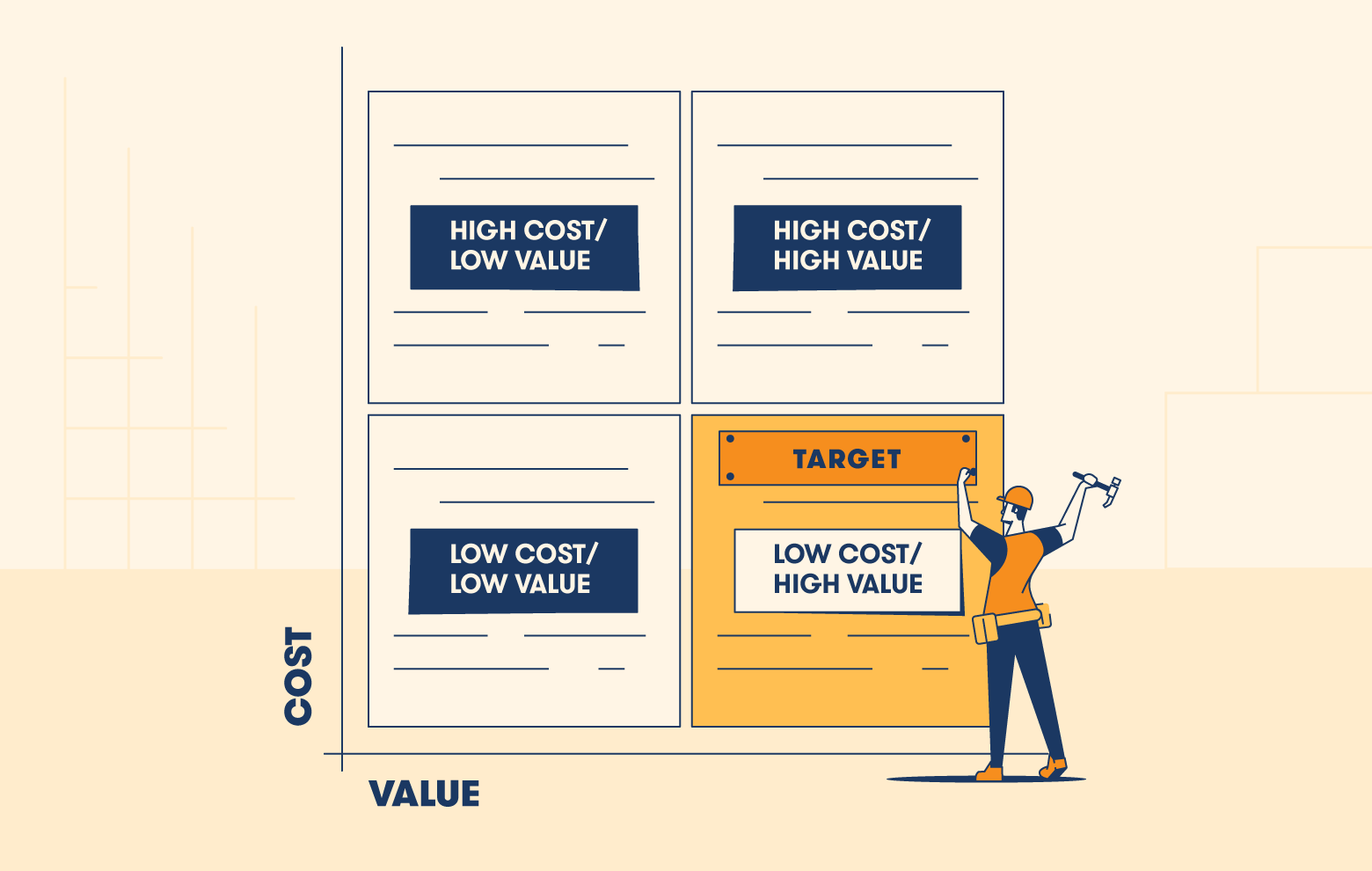 Value cost graph targeting low cost high value