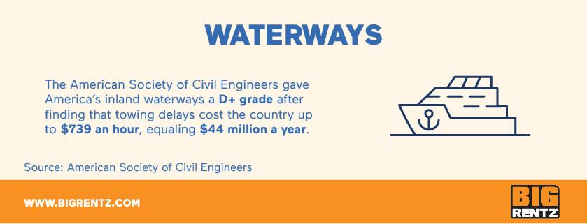 Waterways infrastructure statistics