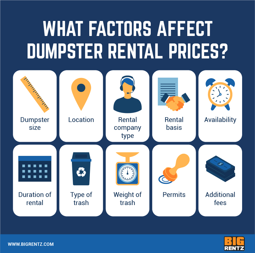 What affects dumpster rental costs