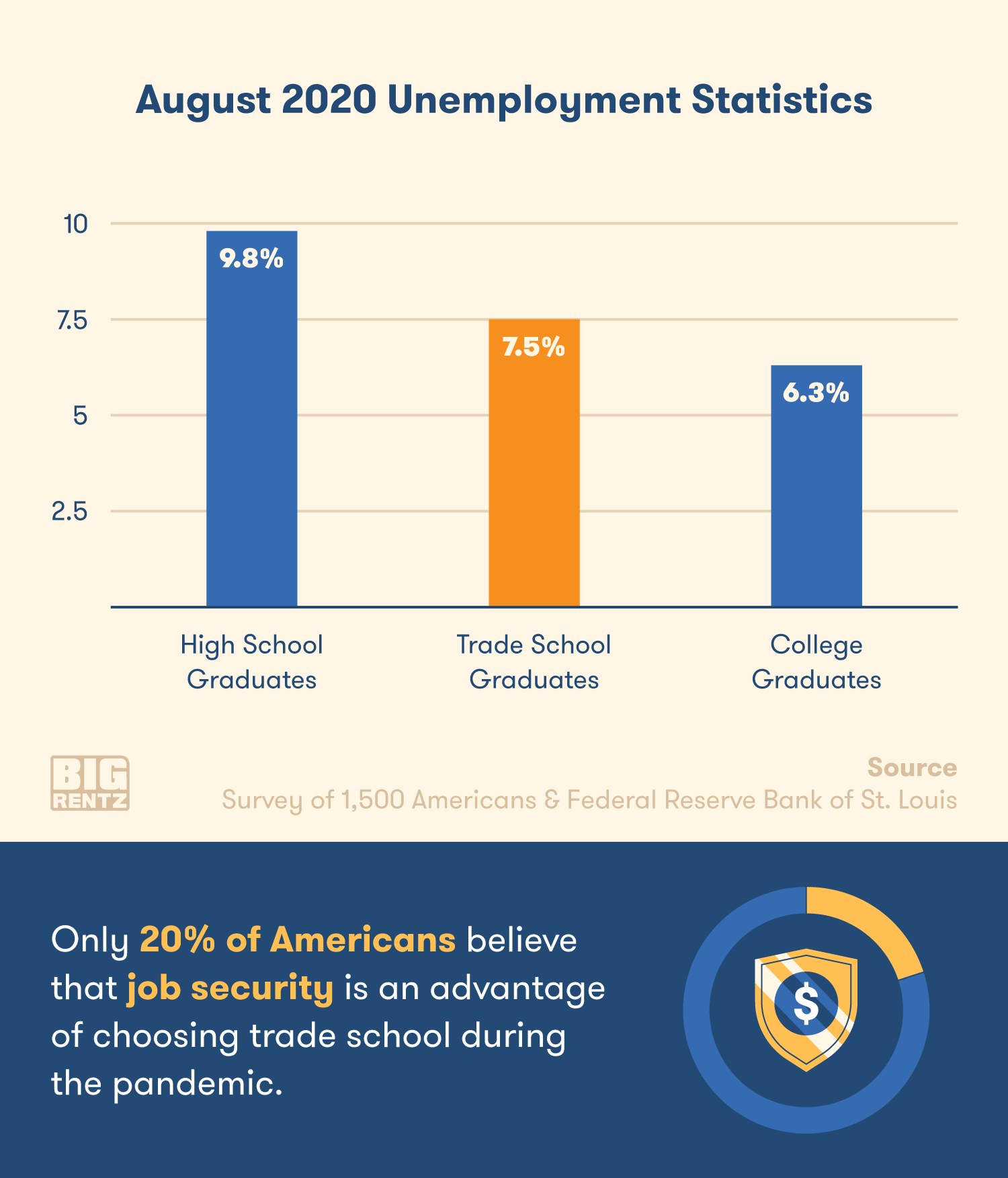 Trade school jobs have relatively low unemployment during the pandemic.
