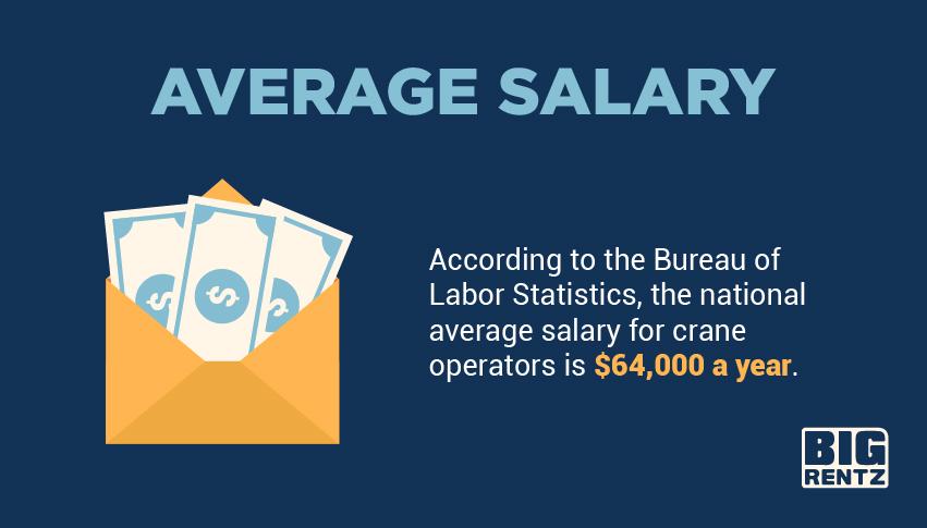 Average salary of a crane operator
