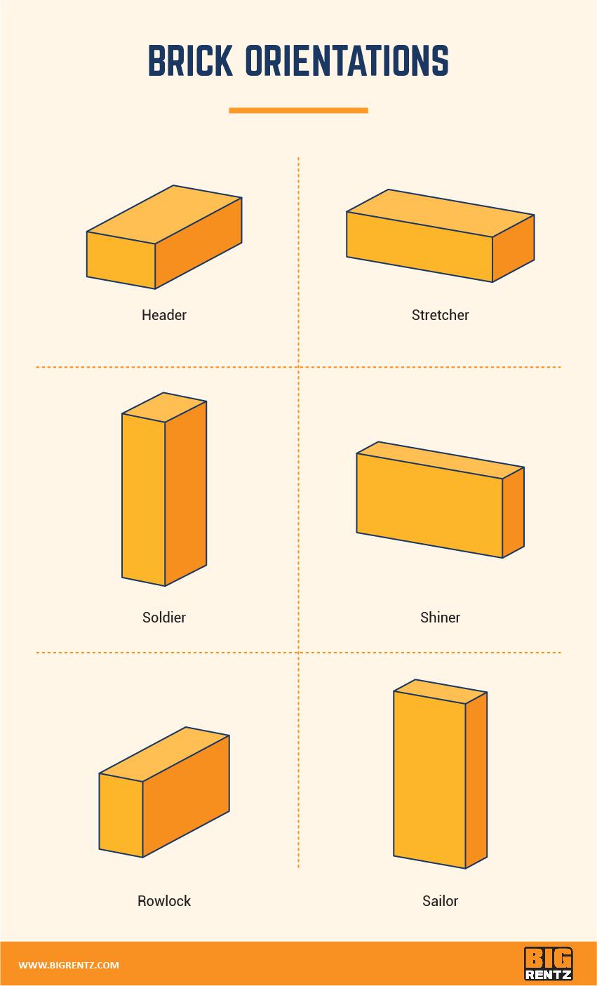 brick orientations