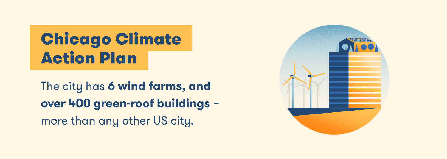 The city has 6 wind farms, and over 400 green-roof buildings—more than any other US city.