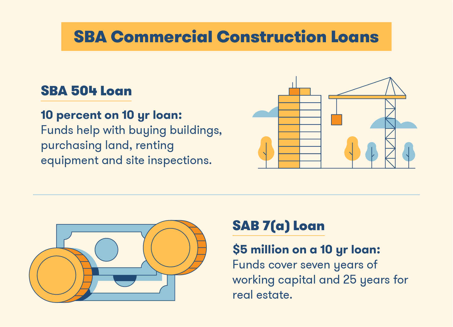 SBA Commercial Construction Loans - SBA 504 Loan vs SAB 7a Loan