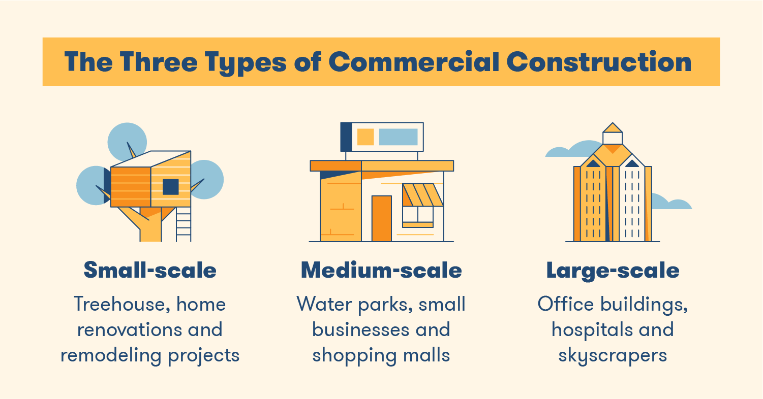 The Three Types of Commercial Construction - small scale, medium scale and large scale