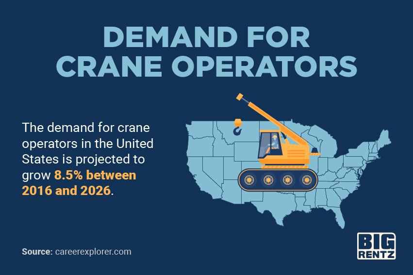 Demand for crane operators