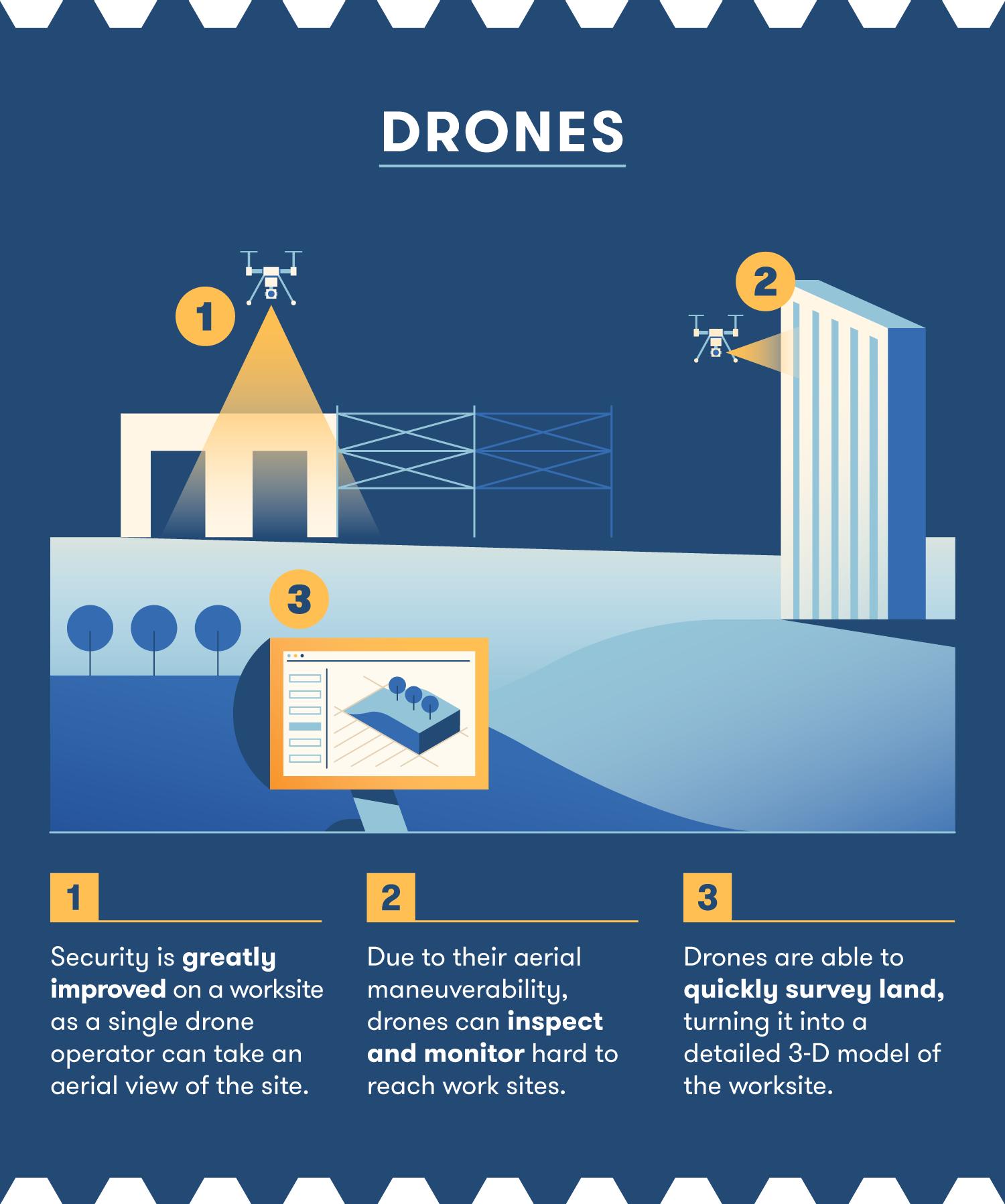 construction robots drones