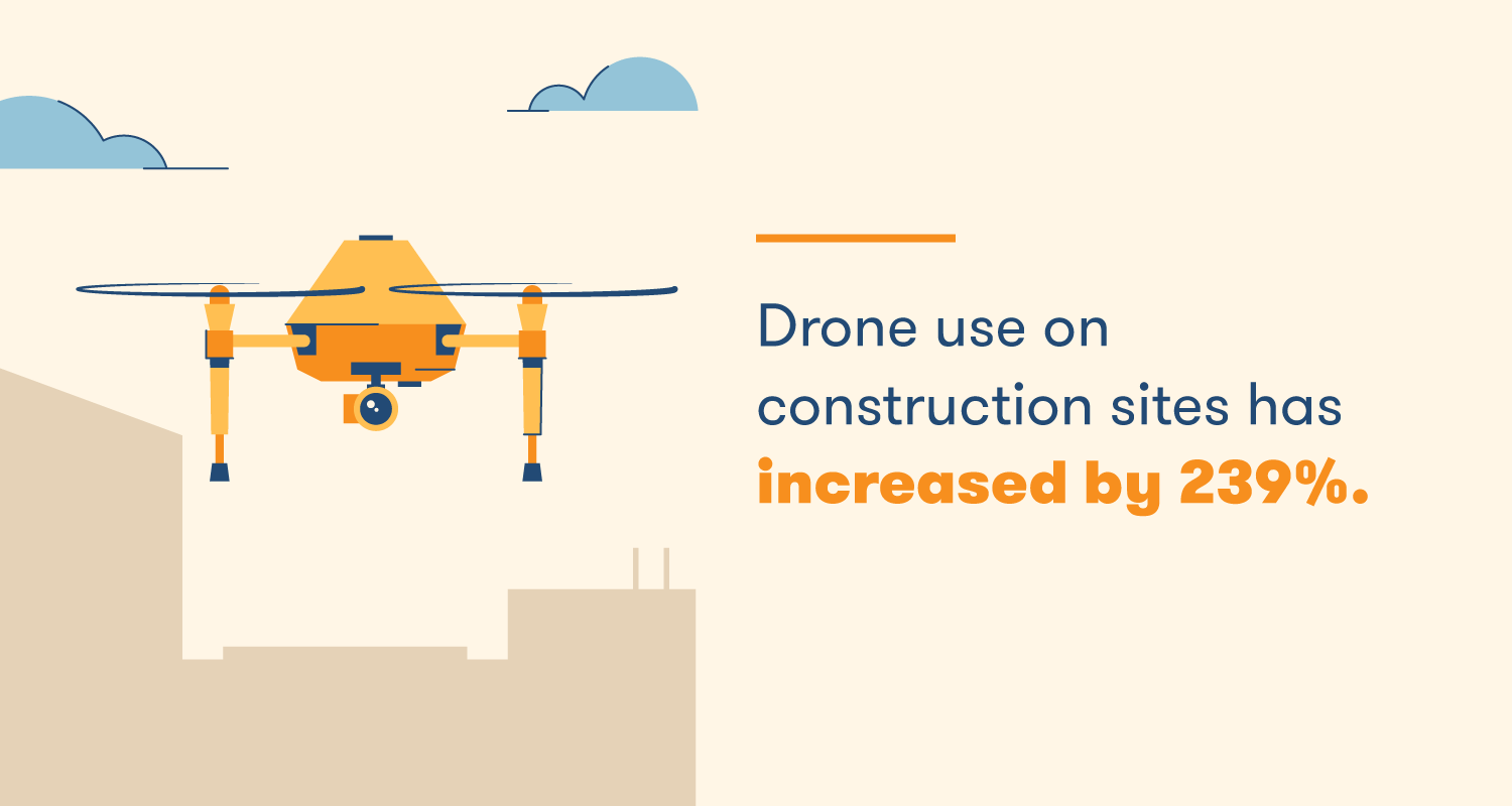 Drone use on construction sites has increased by 239%.